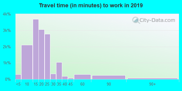 77706 zip code travel time to work (commute)
