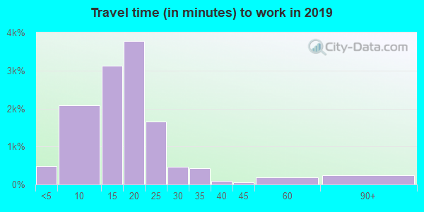 77802 zip code travel time to work (commute)