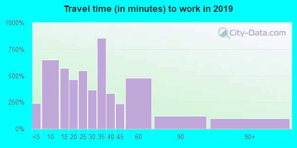 77836 zip code travel time to work (commute)
