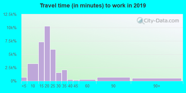 77845 zip code travel time to work (commute)