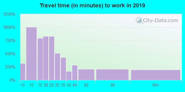 77868 zip code travel time to work (commute)