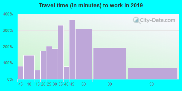 77879 zip code travel time to work (commute)