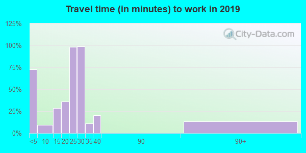 77880 zip code travel time to work (commute)
