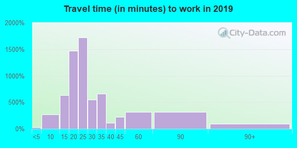 77905 zip code travel time to work (commute)