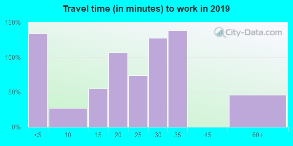 77951 zip code travel time to work (commute)