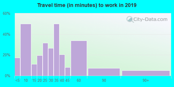 77990 zip code travel time to work (commute)