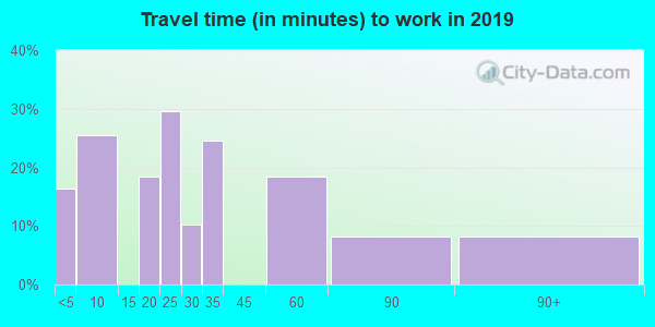 77994 zip code travel time to work (commute)