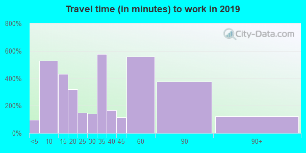 78009 zip code travel time to work (commute)