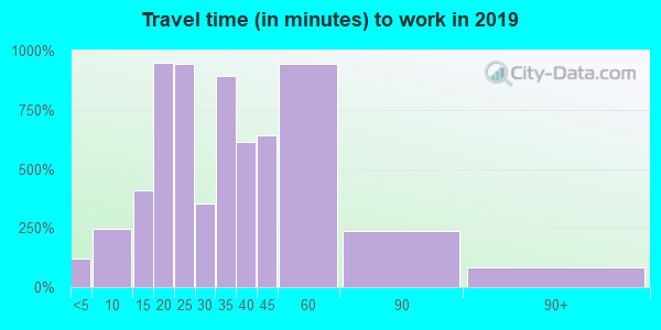 78015 zip code travel time to work (commute)