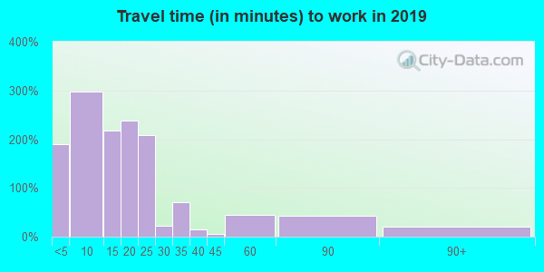 78017 zip code travel time to work (commute)