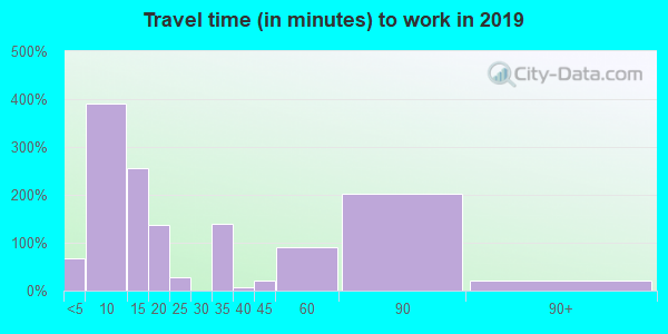 78022 zip code travel time to work (commute)