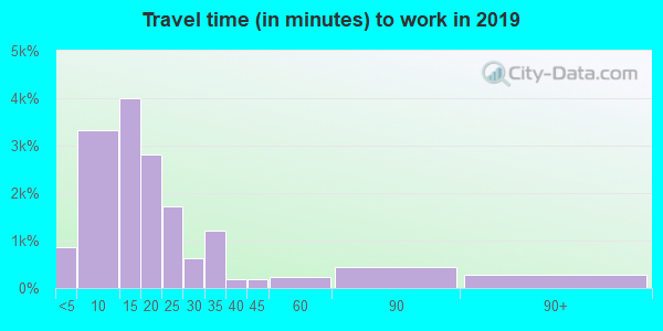 78028 zip code travel time to work (commute)