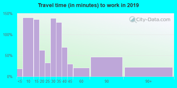 78039 zip code travel time to work (commute)