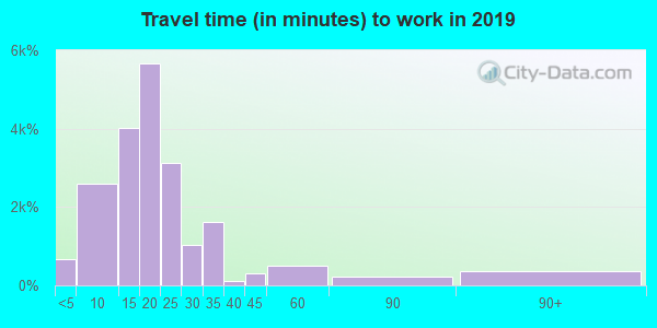 78041 zip code travel time to work (commute)