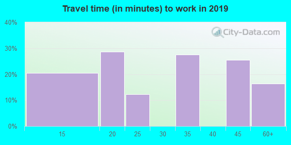 78050 zip code travel time to work (commute)