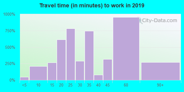 78065 zip code travel time to work (commute)