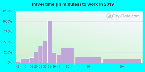 78112 zip code travel time to work (commute)