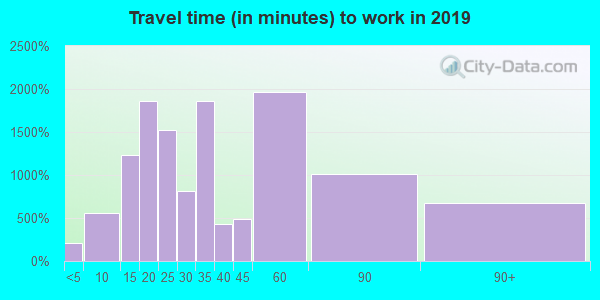 78132 zip code travel time to work (commute)