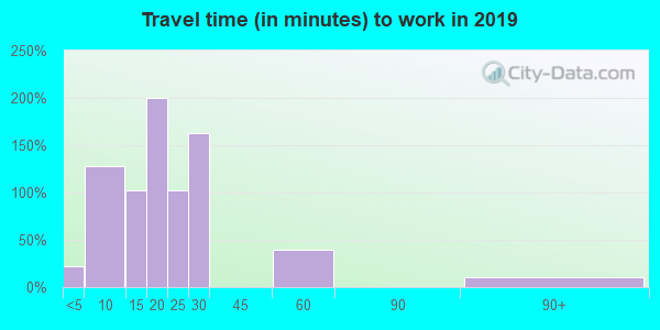 78205 zip code travel time to work (commute)