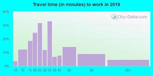78221 zip code travel time to work (commute)
