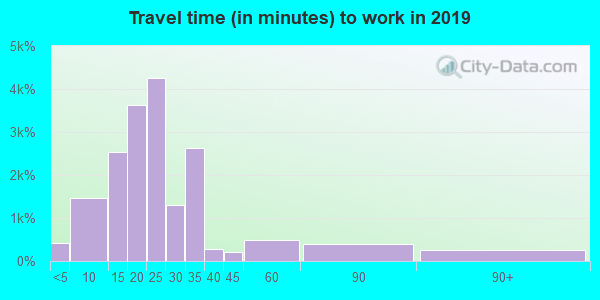 78229 zip code travel time to work (commute)
