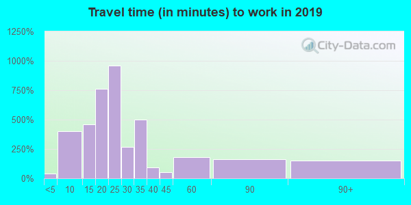 78231 zip code travel time to work (commute)