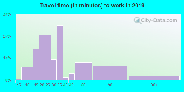 78238 zip code travel time to work (commute)