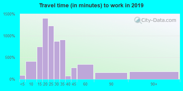 Travel time to work (commute) in zip code 78248
