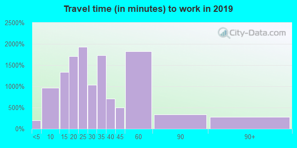 78259 zip code travel time to work (commute)