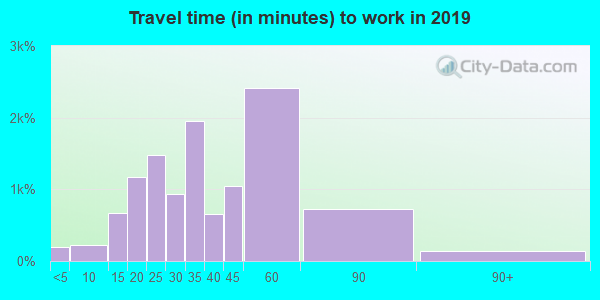 78260 zip code travel time to work (commute)