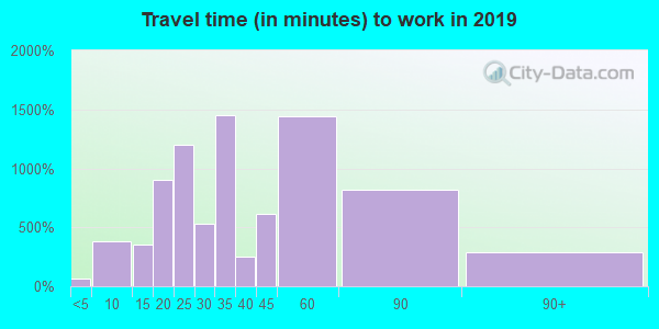 78261 zip code travel time to work (commute)