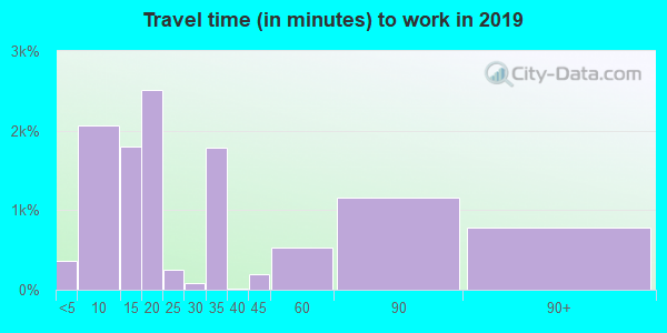 78332 zip code travel time to work (commute)