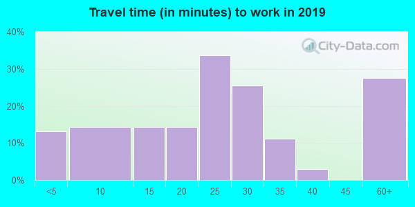 78340 zip code travel time to work (commute)
