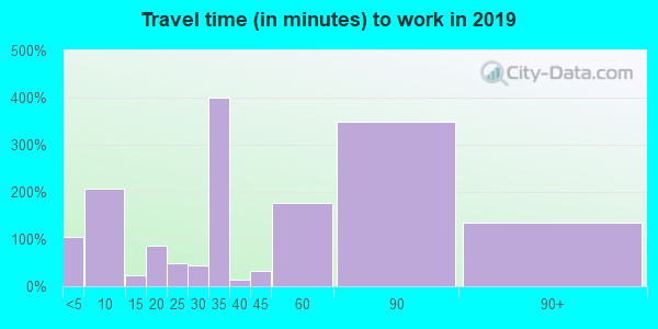 78372 zip code travel time to work (commute)