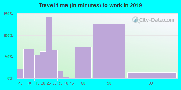 78389 zip code travel time to work (commute)