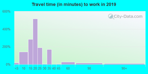 78401 zip code travel time to work (commute)