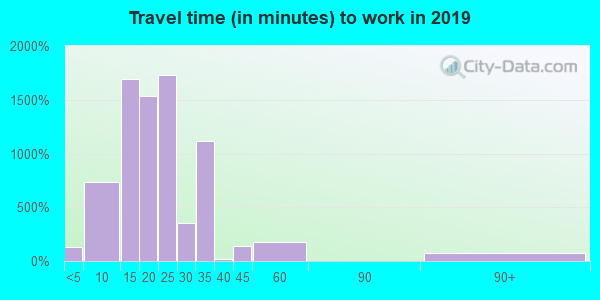 78503 zip code travel time to work (commute)