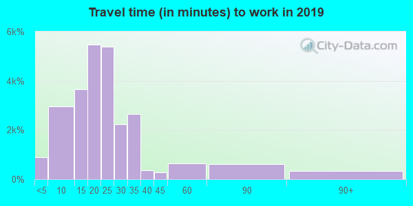 78504 zip code travel time to work (commute)