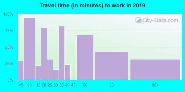78558 zip code travel time to work (commute)