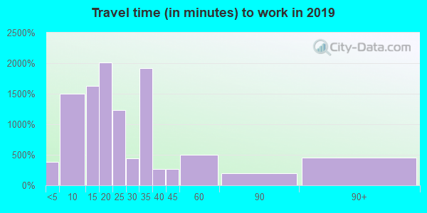 78570 zip code travel time to work (commute)