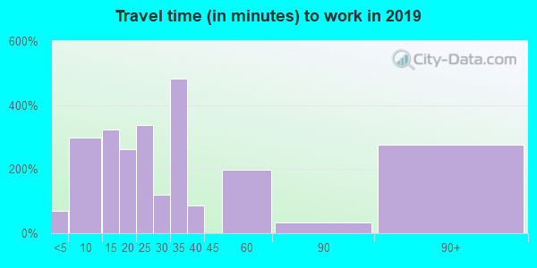 78579 zip code travel time to work (commute)