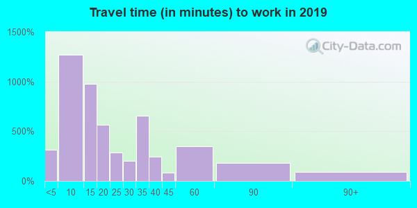 78580 zip code travel time to work (commute)