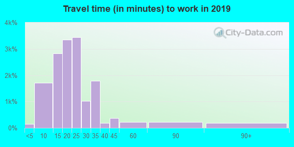 78589 zip code travel time to work (commute)