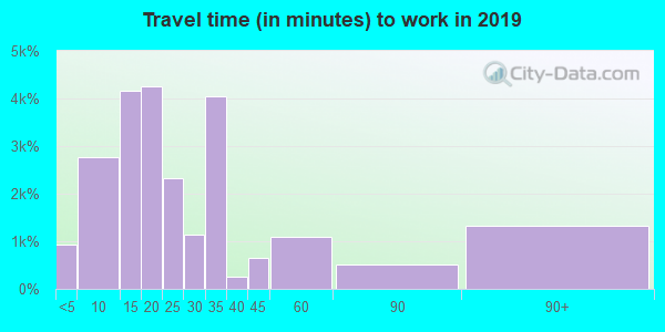 78596 zip code travel time to work (commute)