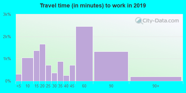 78602 zip code travel time to work (commute)