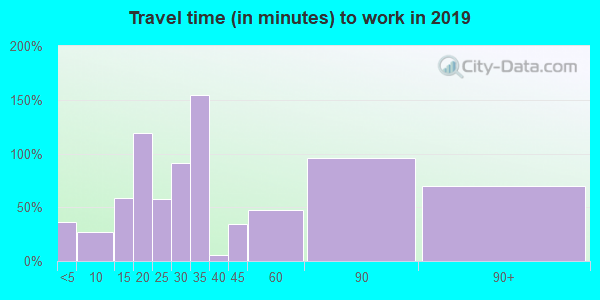 78609 zip code travel time to work (commute)