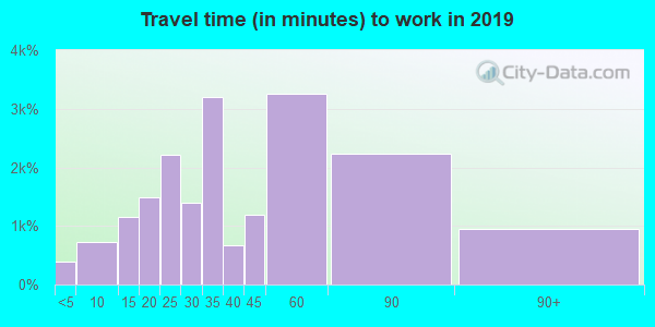 78610 zip code travel time to work (commute)