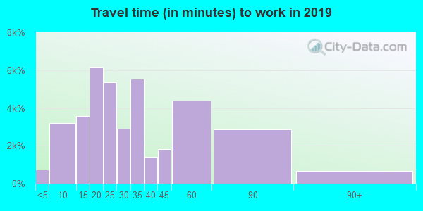 78613 zip code travel time to work (commute)