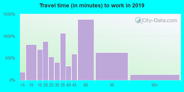 78620 zip code travel time to work (commute)