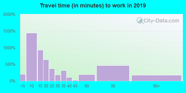 78629 zip code travel time to work (commute)
